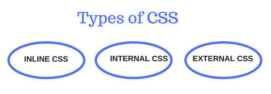 Types of CSS